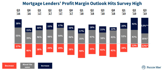 2020 economic outlook mortgage lender profit margin