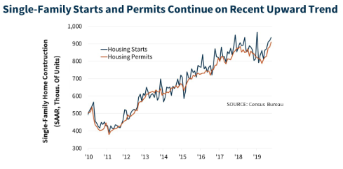 2020 economic outlook single family starts and permits