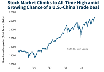 2020 Economic Outlook stock market climbs chart