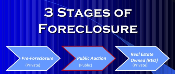3-stages-of-foreclosure-investing