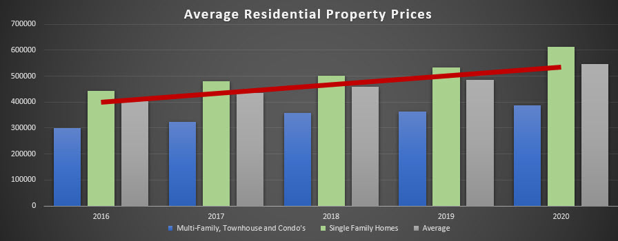 Graphic for Is 2021 A Good Year to Invest In Real Estate article denver real estate prices last 5 years