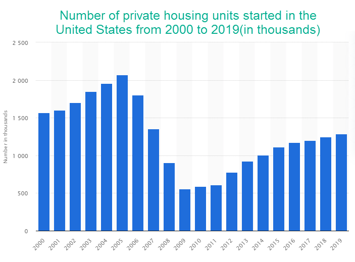 Number of private housing units started in the United States from 2000 to 2019(in thousands)