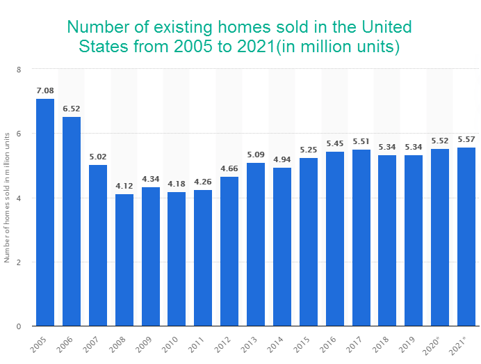 Number of existing homes sold in the United States from 2005 to 2021(in million units)